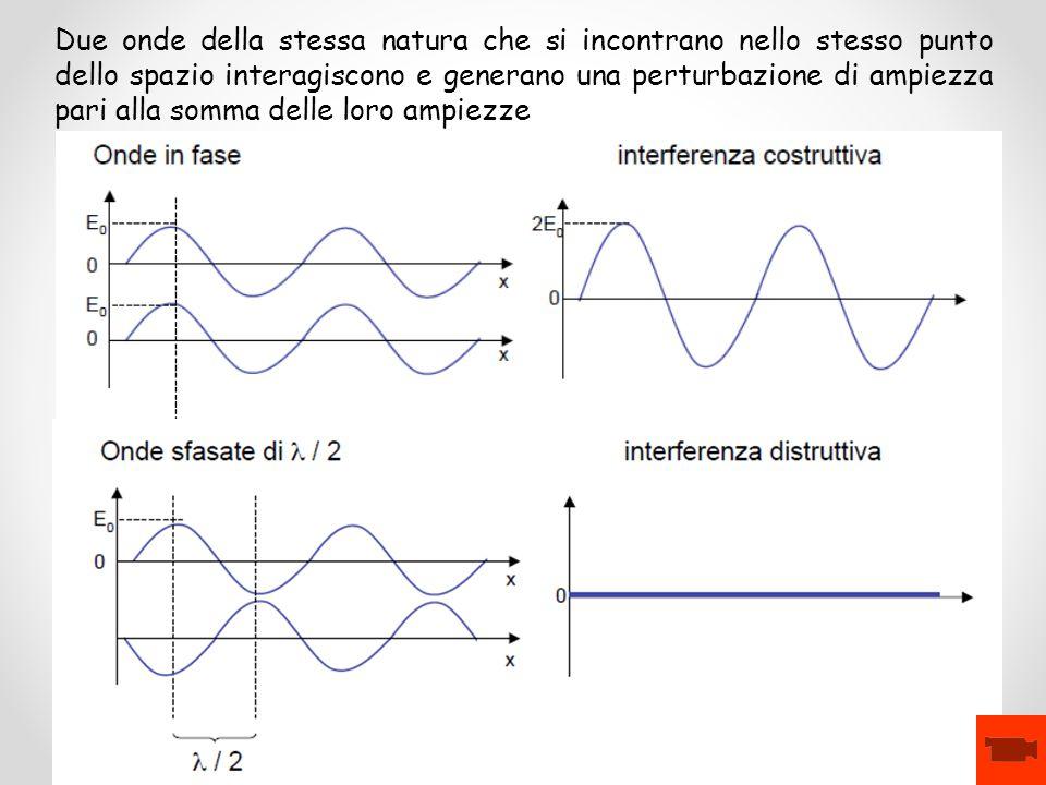 Due onde della stessa natura che si incontrano nello stesso punto dello spazio interagiscono e generano una perturbazione di ampiezza pari alla somma