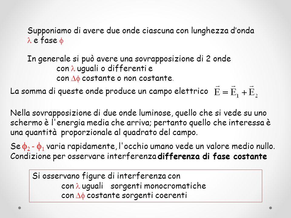 Interferenza tra due onde elettromagnetiche Le due onde giungono schermo con una differenza di fase dovuta alla differenza di cammino percorso.