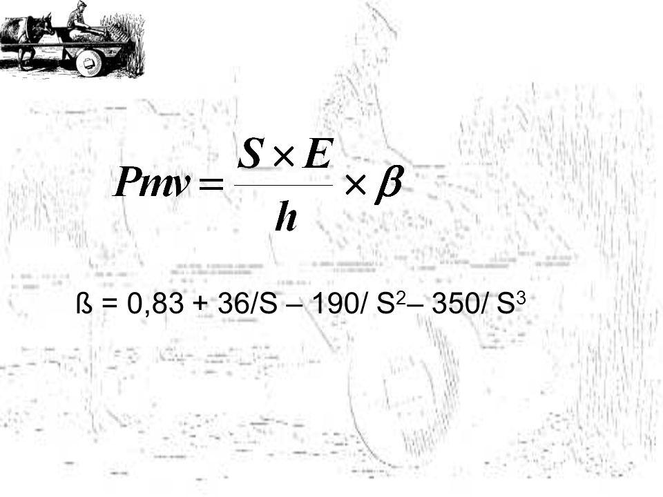 ß = 0,83 + 36/S – 190/ S 2 – 350/ S 3