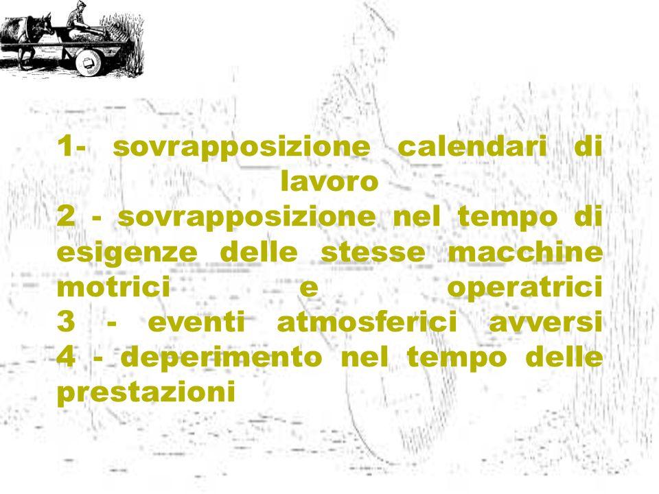 1- sovrapposizione calendari di lavoro 2 - sovrapposizione nel tempo di esigenze delle stesse macchine motrici e operatrici 3 - eventi atmosferici avv