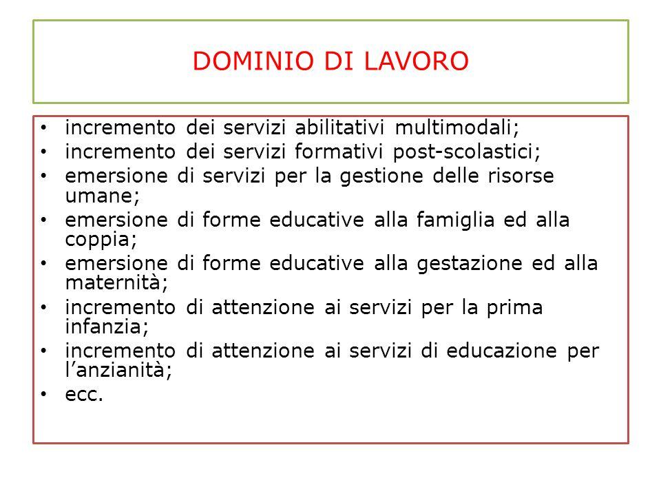 DOMINIO DI LAVORO incremento dei servizi abilitativi multimodali; incremento dei servizi formativi post-scolastici; emersione di servizi per la gestio
