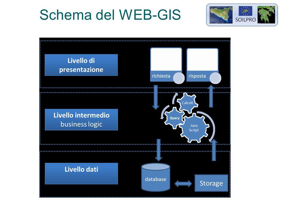 Schema del WEB-GIS