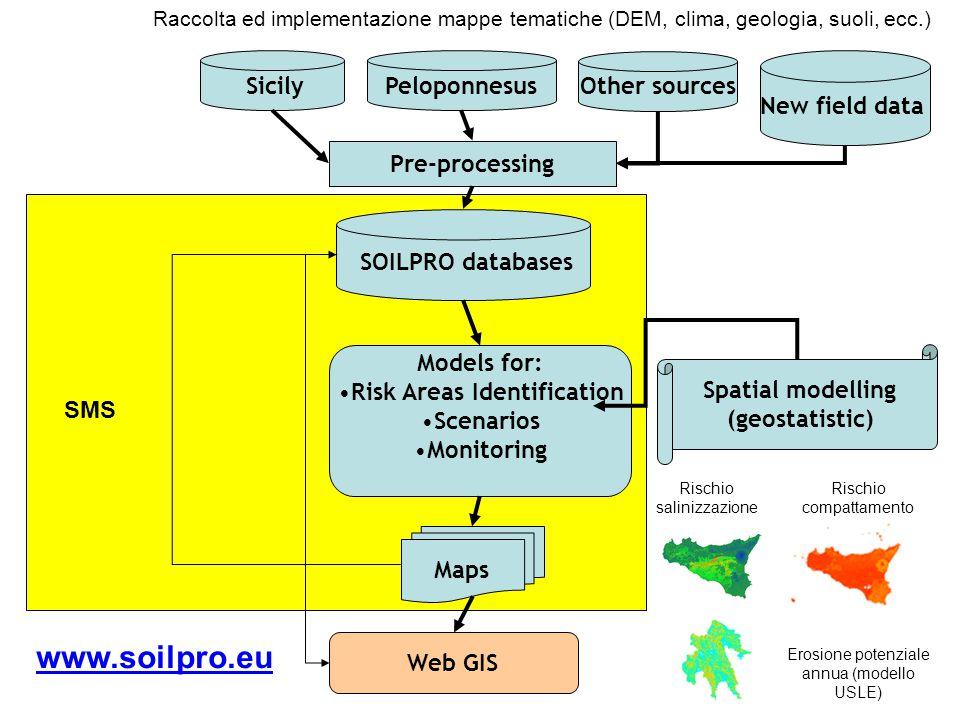 7 Soil Monitoring Software (SMS) 1.Caricamento dati di base 2.