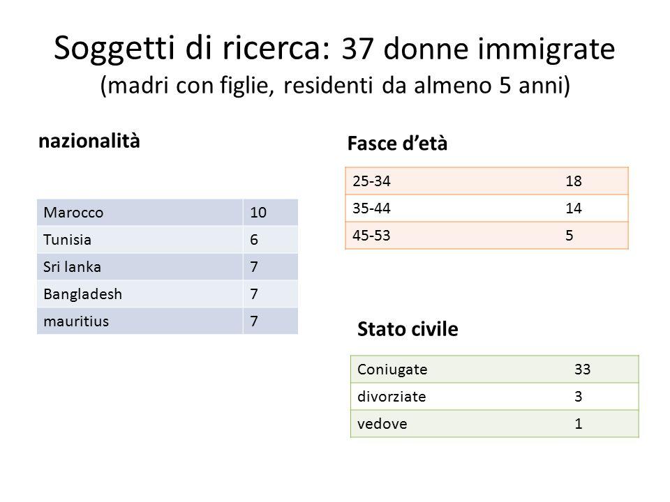 Soggetti di ricerca: 37 donne immigrate (madri con figlie, residenti da almeno 5 anni) nazionalità Fasce d'età 25-3418 35-4414 45-535 Marocco10 Tunisia6 Sri lanka7 Bangladesh7 mauritius7 Stato civile Coniugate33 divorziate3 vedove1