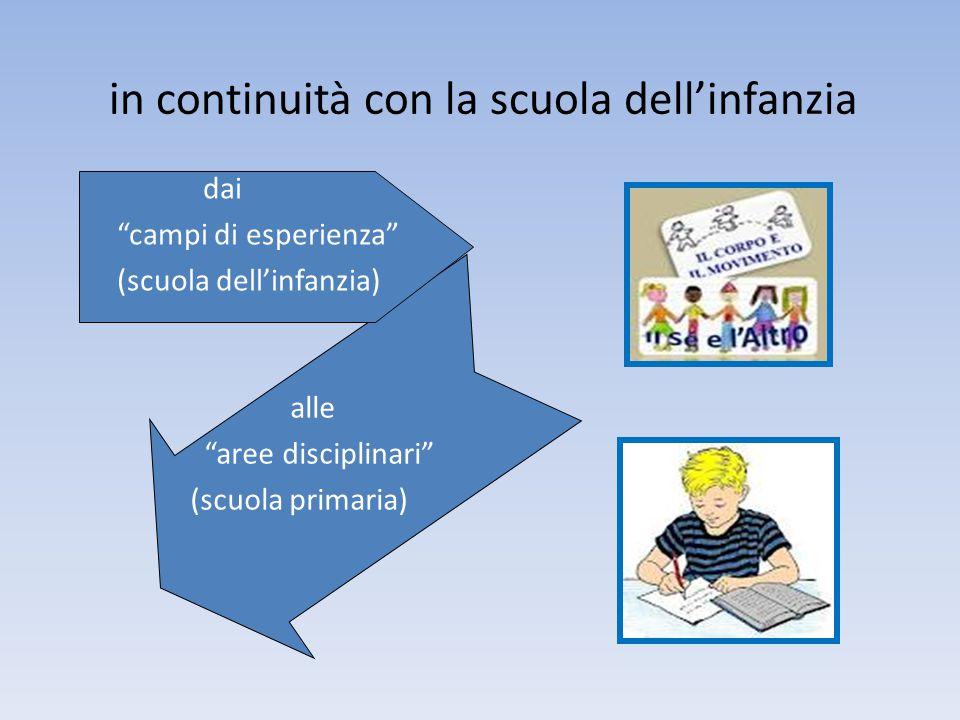 """in continuità con la scuola dell'infanzia dai """"campi di esperienza"""" (scuola dell'infanzia) alle """"aree disciplinari"""" (scuola primaria)"""