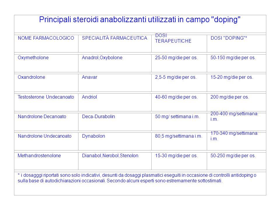 Principali steroidi anabolizzanti utilizzati in campo