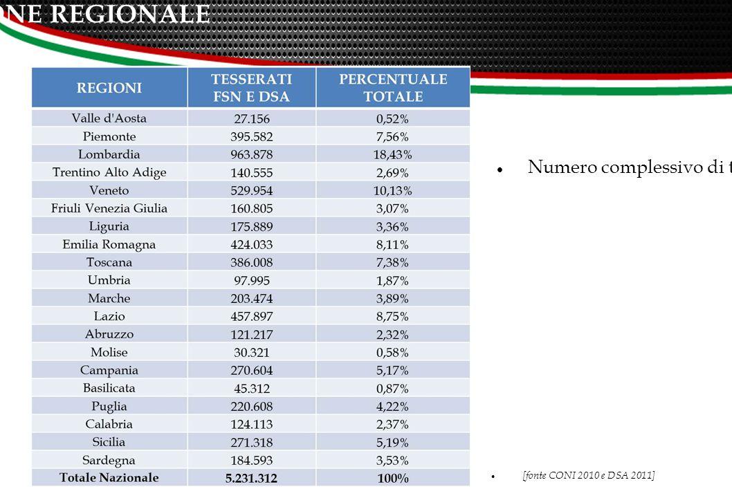 GEOLOCALIZZAZIONE: SUDDIVISIONE REGIONALE [fonte CONI 2010 e DSA 2011] 11 Numero complessivo di tesserati FSN e DSA suddiviso per regione e la loro incidenza sul totale nazionale