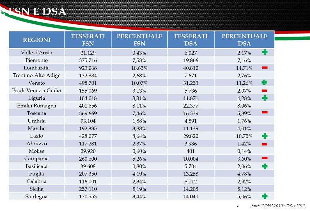 SUDDIVISIONE REGIONALE FSN E DSA [fonte CONI 2010 e DSA 2011] 13