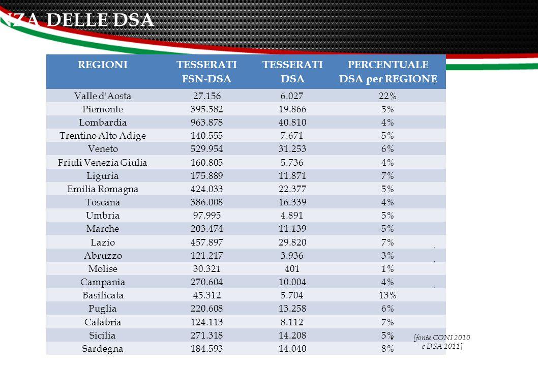 REGIONI TESSERATI FSN-DSA TESSERATI DSA PERCENTUALE DSA per REGIONE Valle d Aosta 27.1566.02722% Piemonte 395.58219.8665% Lombardia 963.87840.8104% Trentino Alto Adige 140.5557.6715% Veneto 529.95431.2536% Friuli Venezia Giulia 160.8055.7364% Liguria 175.88911.8717% Emilia Romagna 424.03322.3775% Toscana 386.00816.3394% Umbria 97.9954.8915% Marche 203.47411.1395% Lazio 457.89729.8207% Abruzzo 121.2173.9363% Molise 30.3214011% Campania 270.60410.0044% Basilicata 45.3125.70413% Puglia 220.60813.2586% Calabria 124.1138.1127% Sicilia 271.31814.2085% Sardegna 184.59314.0408% [fonte CONI 2010 e DSA 2011] 15 L'INCIDENZA DELLE DSA