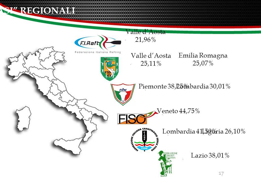 17 I CASI REGIONALI Valle d'Aosta 21,96% Piemonte 38,25% Lombardia 30,01% Veneto 44,75% Lombardia 41,50%Liguria 26,10% Lazio 38,01% Valle d'Aosta 25,11% Emilia Romagna 25,07%