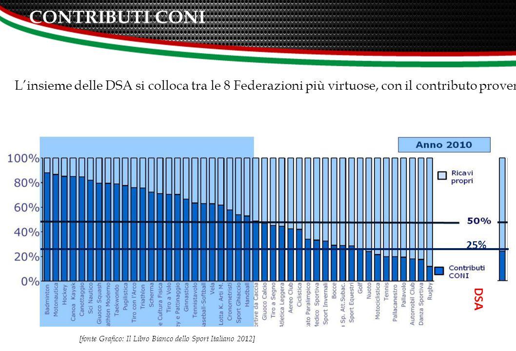 CONTRIBUTI CONI DSA 25% L'insieme delle DSA si colloca tra le 8 Federazioni più virtuose, con il contributo proveniente dal CONI che incide solo per il 25% nel totale dei ricavi federali.