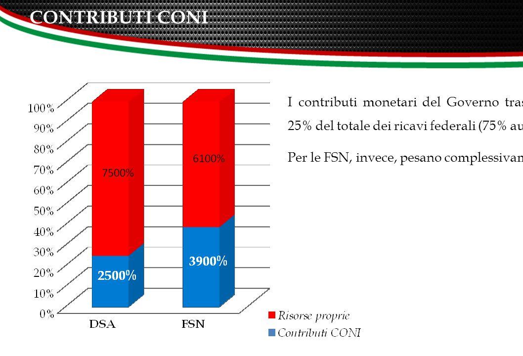 CONTRIBUTI CONI I contributi monetari del Governo trasferiti dal CONI alle DSA pesano complessivamente per il 25% del totale dei ricavi federali (75% autofinanziamento).