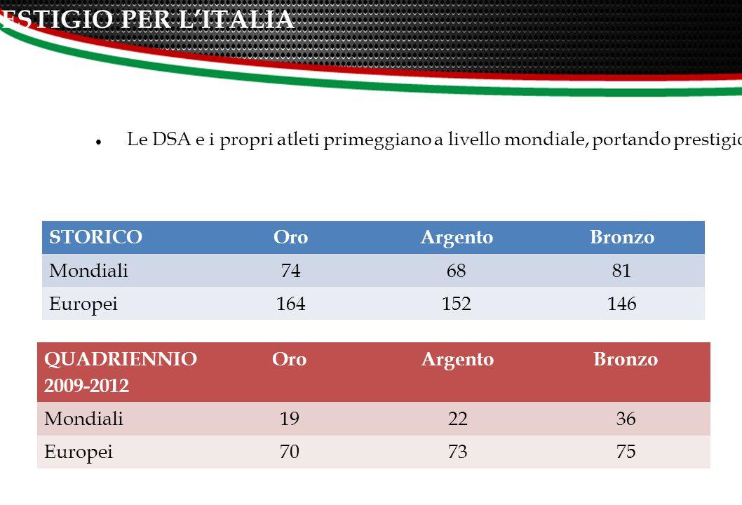 ATTIVITA' INTERNAZIONALE: UN PRESTIGIO PER L'ITALIA Le DSA e i propri atleti primeggiano a livello mondiale, portando prestigio al CONI e all'Italia intera.