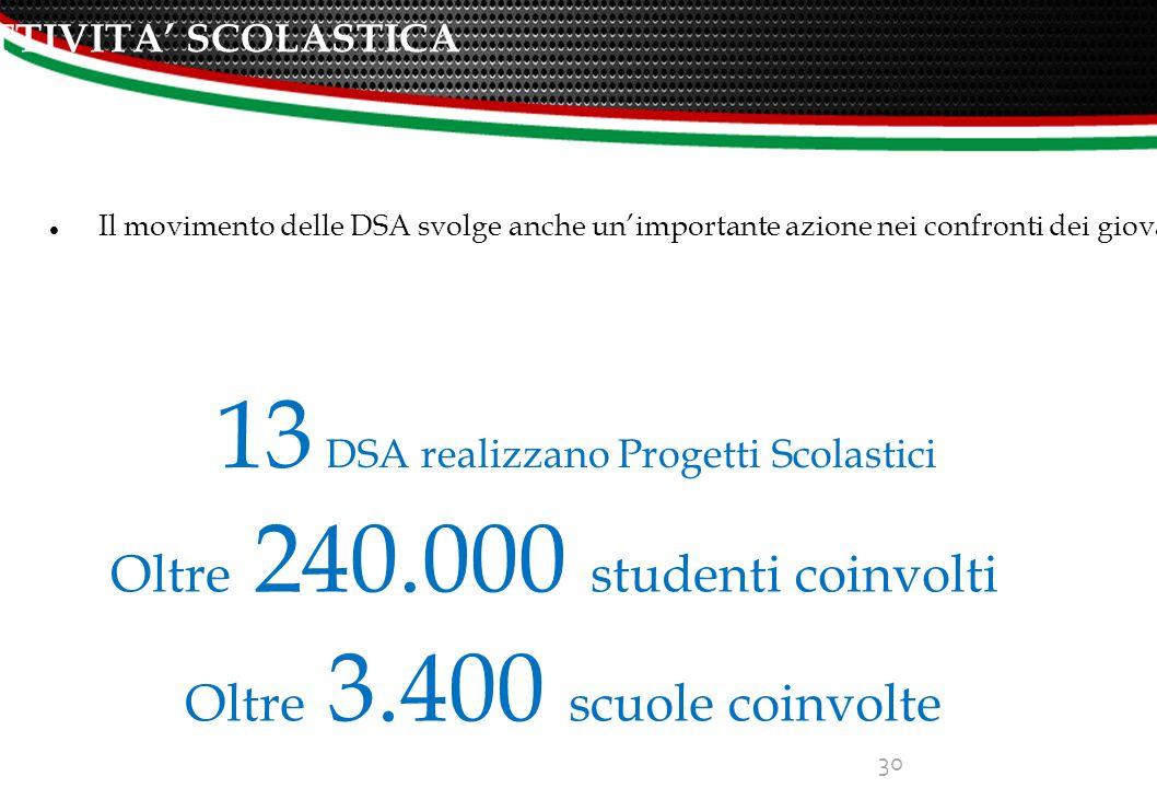 ATTIVITA' SCOLASTICA 30 Il movimento delle DSA svolge anche un'importante azione nei confronti dei giovani.