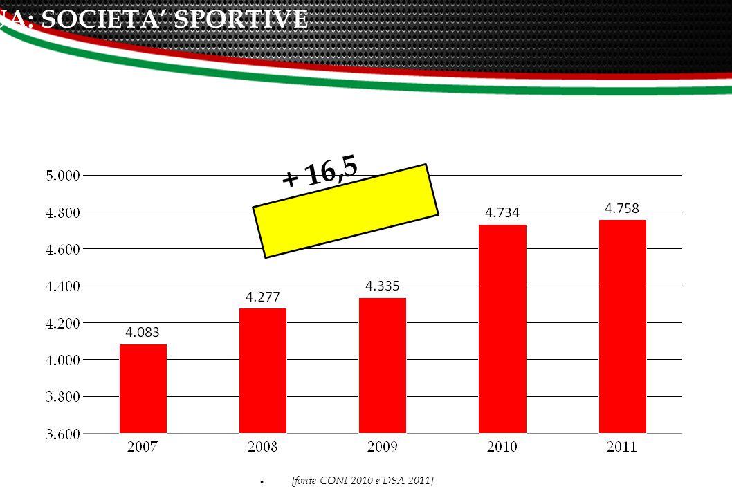 UNA CRESCITA CONTINUA: SOCIETA' SPORTIVE + 16,5 [fonte CONI 2010 e DSA 2011] 5