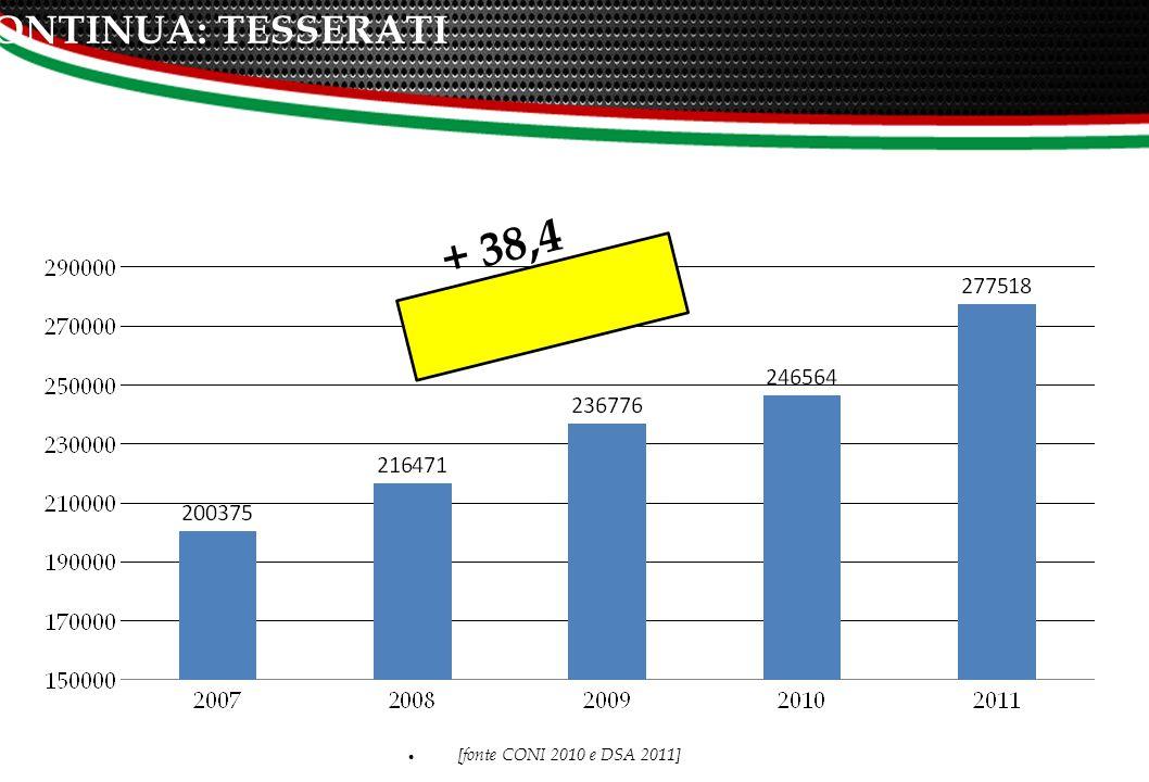 TESSERATI FSN 1.312.200 7