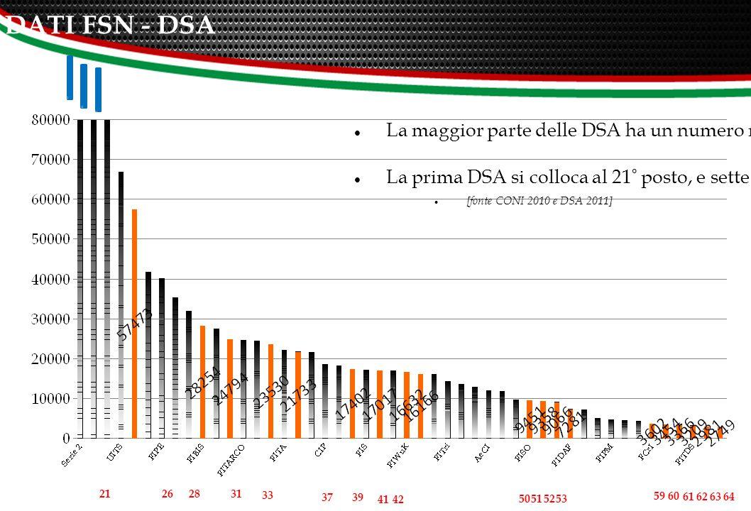 COMPARAZIONE DATI FSN - DSA La maggior parte delle DSA ha un numero maggiore di tesserati rispetto ad alcune FSN.