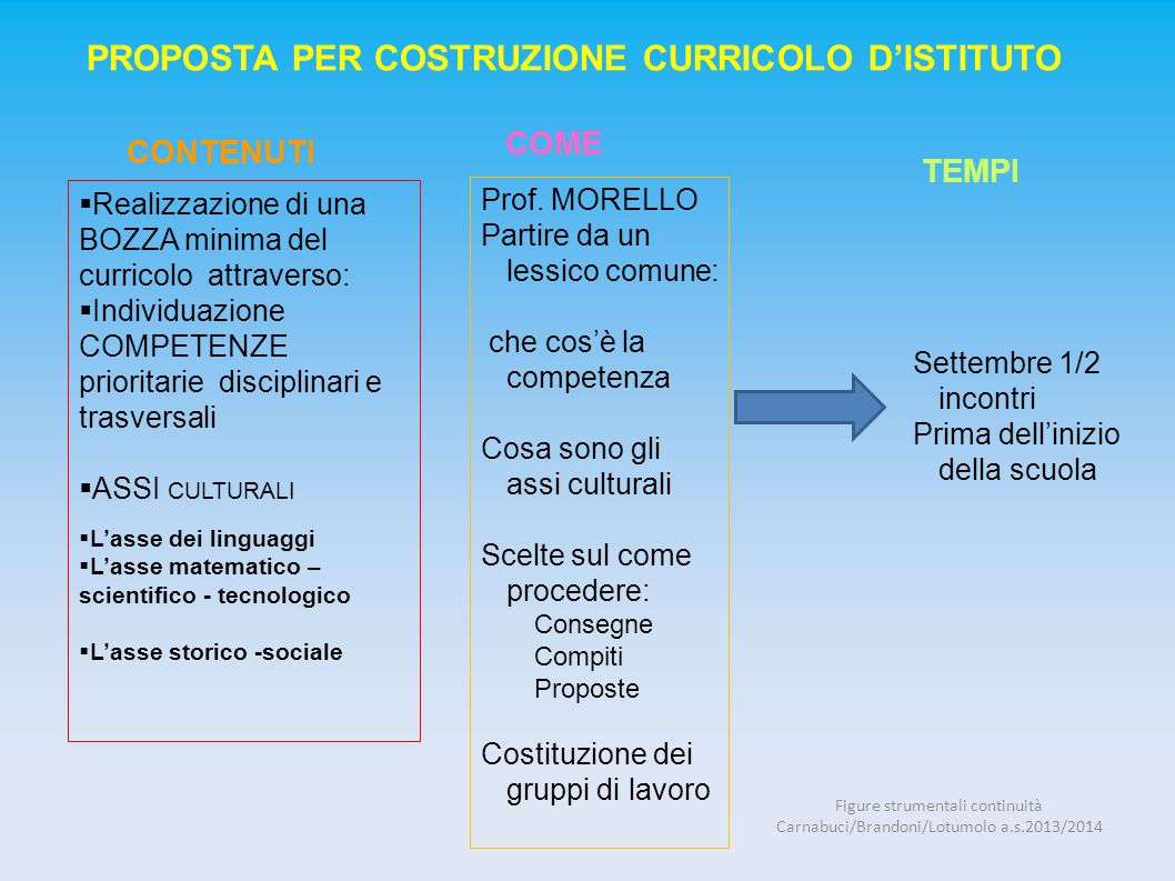 In base alle consegne date dal Prof.