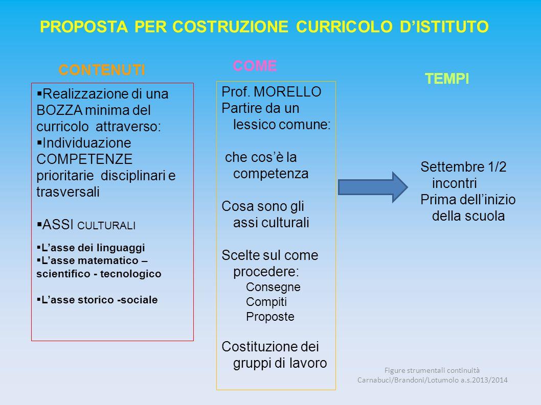 COME  Realizzazione di una BOZZA minima del curricolo attraverso:  Individuazione COMPETENZE prioritarie disciplinari e trasversali  ASSI CULTURALI