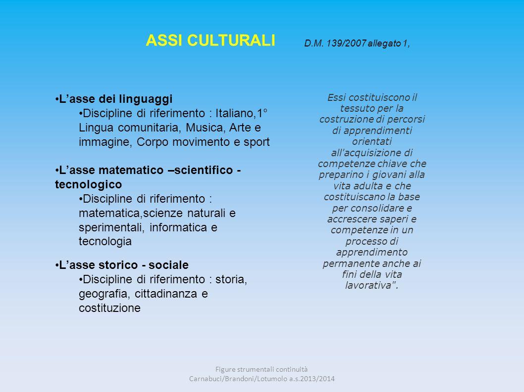 ASSI CULTURALI D.M. 139/2007 allegato 1, L'asse dei linguaggi Discipline di riferimento : Italiano,1° Lingua comunitaria, Musica, Arte e immagine, Cor