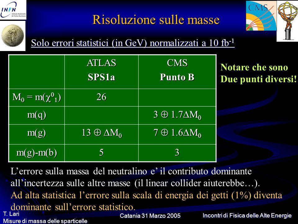 Catania 31 Marzo 2005 T. Lari Misure di massa delle sparticelle Incontri di Fisica delle Alte Energie Risoluzione sulle masse Solo errori statistici (