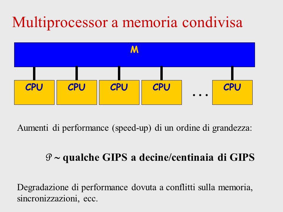 Multiprocessor a memoria condivisa M CPU M...