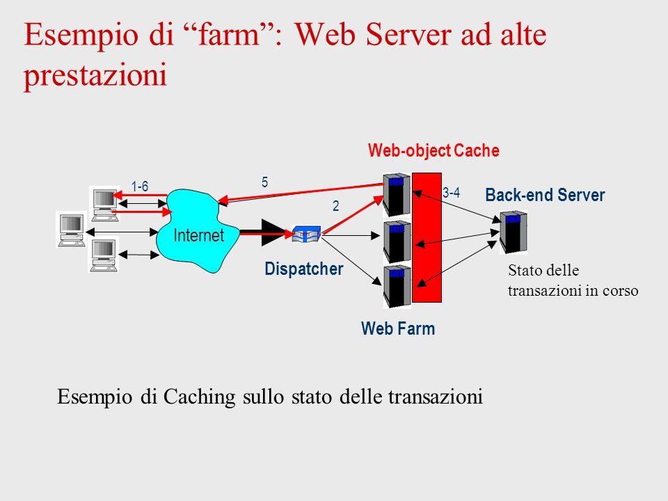Esempio di farm : Web Server ad alte prestazioni Web-object Cache 2 1-6 5 Web Farm Internet Dispatcher Back-end Server 3-4 Stato delle transazioni in corso Esempio di Caching sullo stato delle transazioni