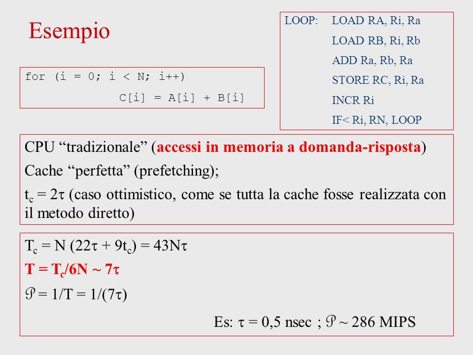 Esempio LOOP: LOAD RA, Ri, Ra LOAD RB, Ri, Rb ADD Ra, Rb, Ra STORE RC, Ri, Ra INCR Ri IF< Ri, RN, LOOP CPU tradizionale (accessi in memoria a domanda-risposta) Cache perfetta (prefetching); t c =  (caso ottimistico, come se tutta la cache fosse realizzata con il metodo diretto) T c = N (22  + 9t c ) = 43N  T = T c /6N ~ 7  P = 1/T = 1/(7  Es:  = 0,5 nsec ; P ~ 286 MIPS for (i = 0; i < N; i++) C[i] = A[i] + B[i]
