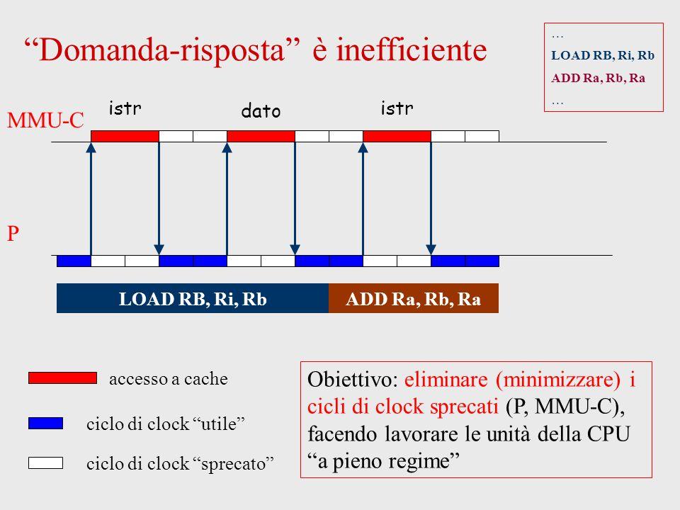Domanda-risposta è inefficiente P MMU-C LOAD RB, Ri, RbADD Ra, Rb, Ra Obiettivo: eliminare (minimizzare) i cicli di clock sprecati (P, MMU-C), facendo lavorare le unità della CPU a pieno regime istr … LOAD RB, Ri, Rb ADD Ra, Rb, Ra … accesso a cache ciclo di clock utile ciclo di clock sprecato dato