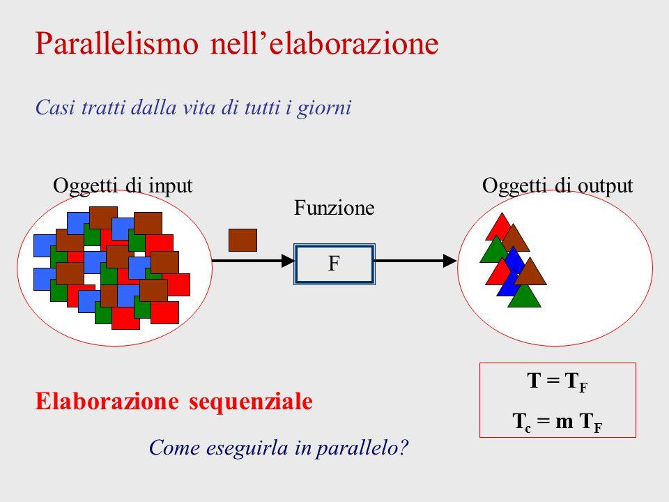 Oggetti di output Parallelismo nell'elaborazione Oggetti di input Casi tratti dalla vita di tutti i giorni: tutti uguali, un po' per uno Elaborazione parallela : farm Replicazione in n copie T = T F / n T c ~ m T F / n es: n = 4 F F F F...