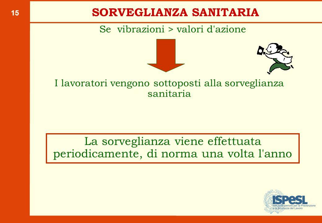 15 SORVEGLIANZA SANITARIA Se vibrazioni > valori d'azione I lavoratori vengono sottoposti alla sorveglianza sanitaria La sorveglianza viene effettuata