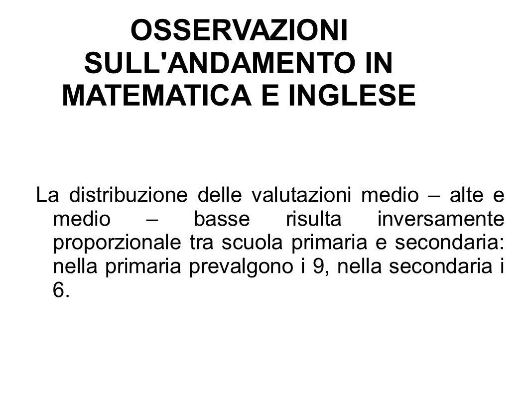OSSERVAZIONI SULL'ANDAMENTO IN MATEMATICA E INGLESE La distribuzione delle valutazioni medio – alte e medio – basse risulta inversamente proporzionale