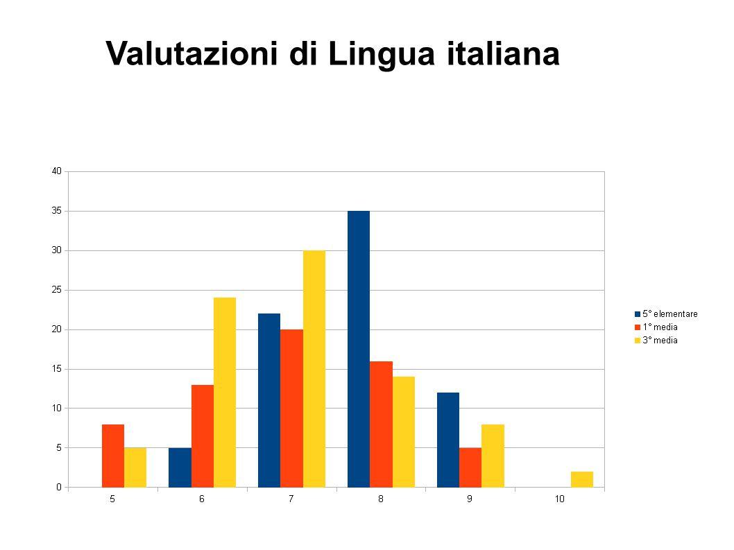 Valutazioni di Lingua italiana