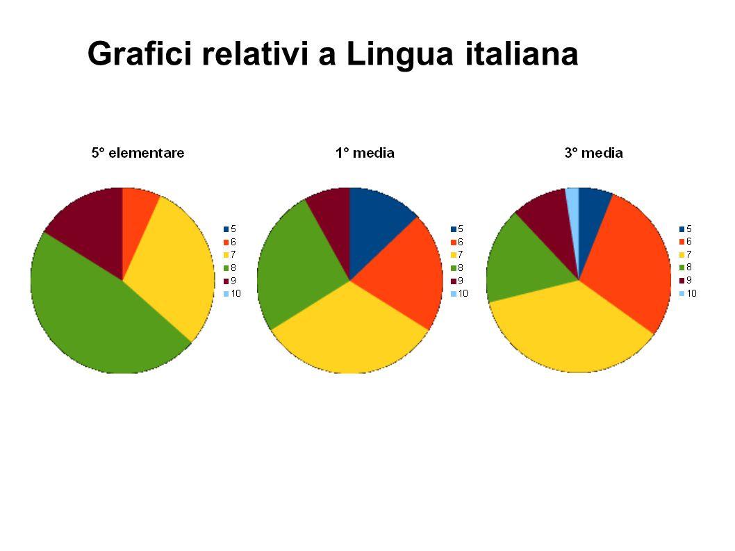 Grafici relativi a Lingua italiana