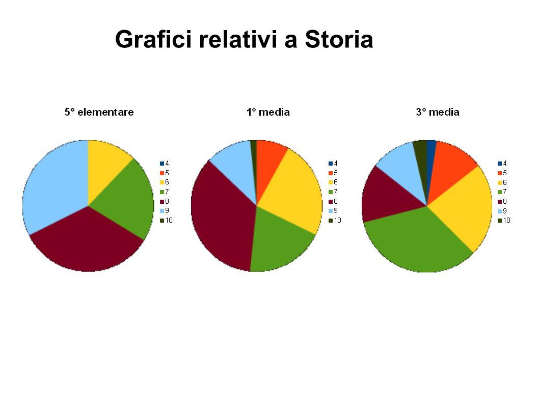 Grafici relativi a Storia