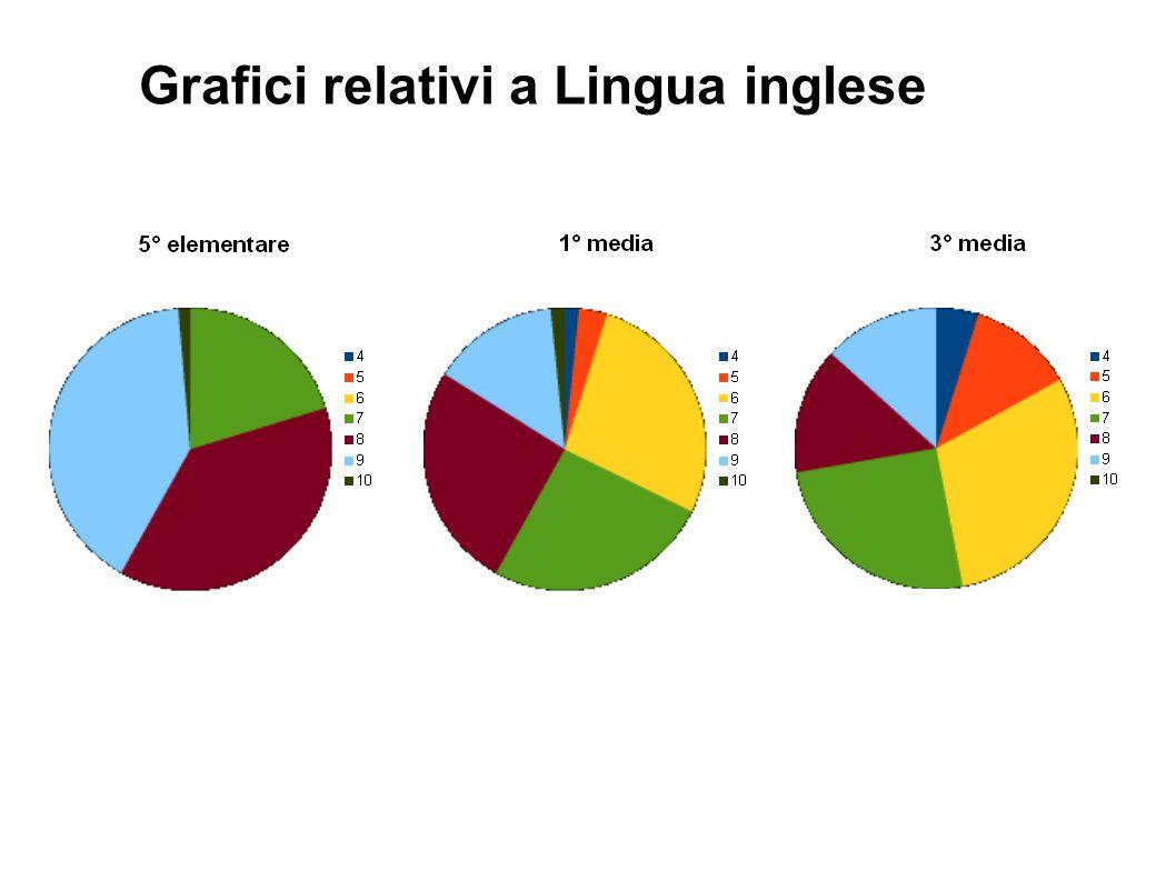 Grafici relativi a Lingua inglese