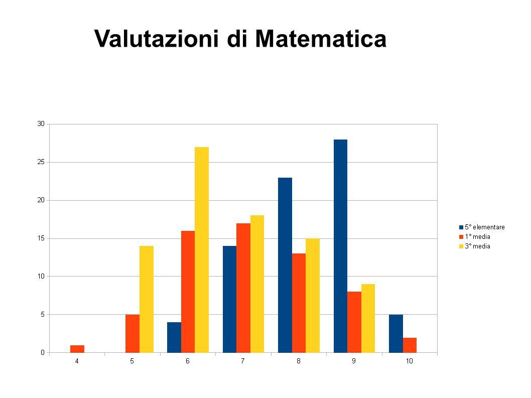Valutazioni di Matematica