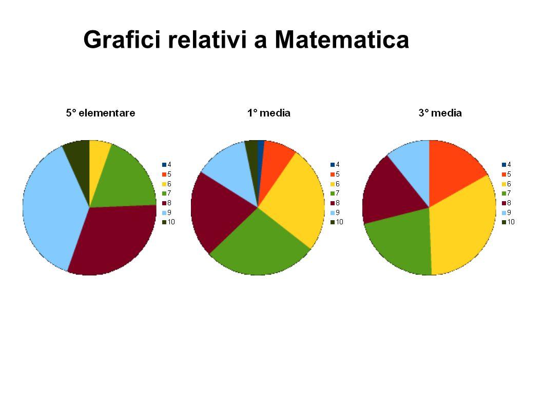 Grafici relativi a Matematica