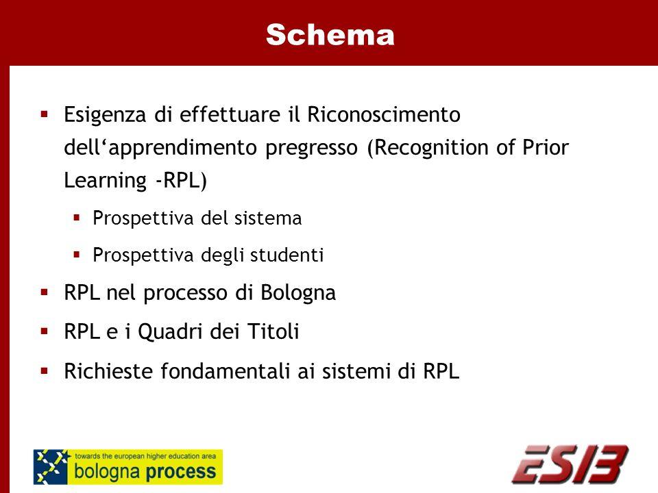 Schema  Esigenza di effettuare il Riconoscimento dell'apprendimento pregresso (Recognition of Prior Learning -RPL)  Prospettiva del sistema  Prospettiva degli studenti  RPL nel processo di Bologna  RPL e i Quadri dei Titoli  Richieste fondamentali ai sistemi di RPL