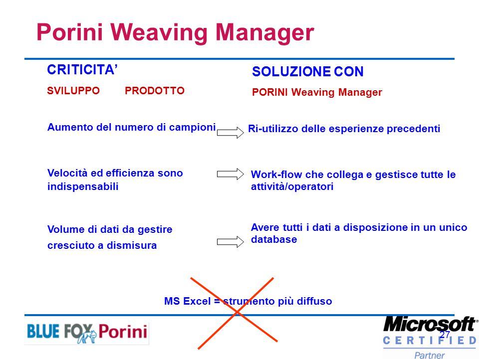 27 CRITICITA' SVILUPPO PRODOTTO SOLUZIONE CON PORINI Weaving Manager Velocità ed efficienza sono indispensabili Work-flow che collega e gestisce tutte