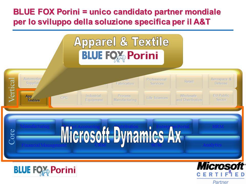 9 Manufacturing Project AccountingDistributionEnterprise Portal HRM Financial Management AXAPTA CRMSCMAnalytics BLUE FOX PDM Porini PlanningScheduling Monitoring ……..