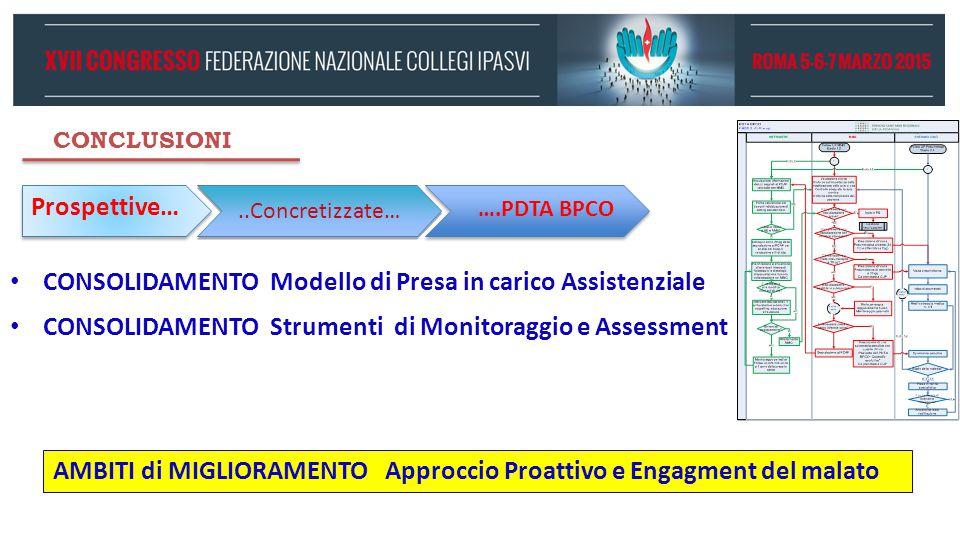 CONCLUSIONI Prospettive… CONSOLIDAMENTO Modello di Presa in carico Assistenziale CONSOLIDAMENTO Strumenti di Monitoraggio e Assessment ….PDTA BPCO..Co