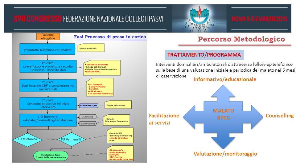 Percorso Metodologico Counselling Informativo/educazionale Facilitazione ai servizi MALATO BPCO Valutazione/monitoraggio TRATTAMENTO/PROGRAMMA Interve