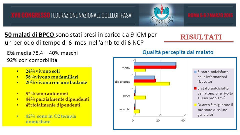 RISULTATI 50 malati di BPCO sono stati presi in carico da 9 ICM per un periodo di tempo di 6 mesi nell'ambito di 6 NCP 24% vivono soli 56%vivono con f