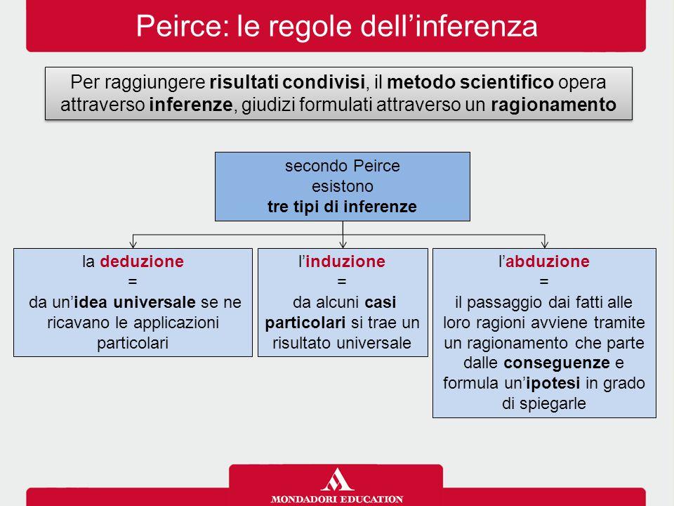 Peirce: le regole dell'inferenza Per raggiungere risultati condivisi, il metodo scientifico opera attraverso inferenze, giudizi formulati attraverso u