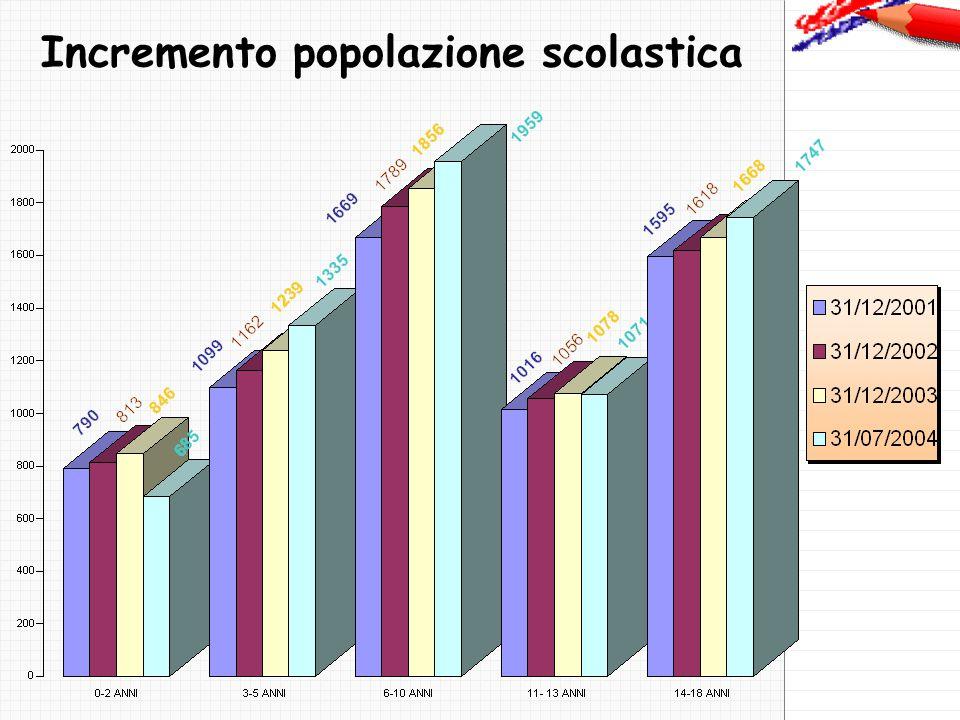 Incremento popolazione scolastica
