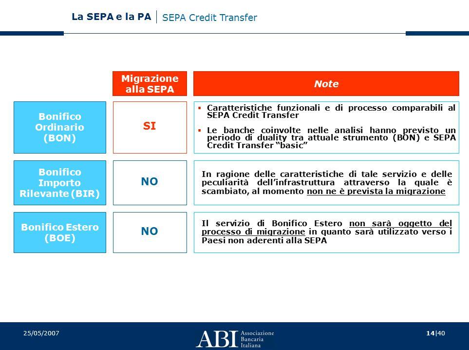 14|40 La SEPA e la PA 25/05/2007 Bonifico Ordinario (BON) Bonifico Importo Rilevante (BIR) Bonifico Estero (BOE) Migrazione alla SEPA Note SI NO In ra