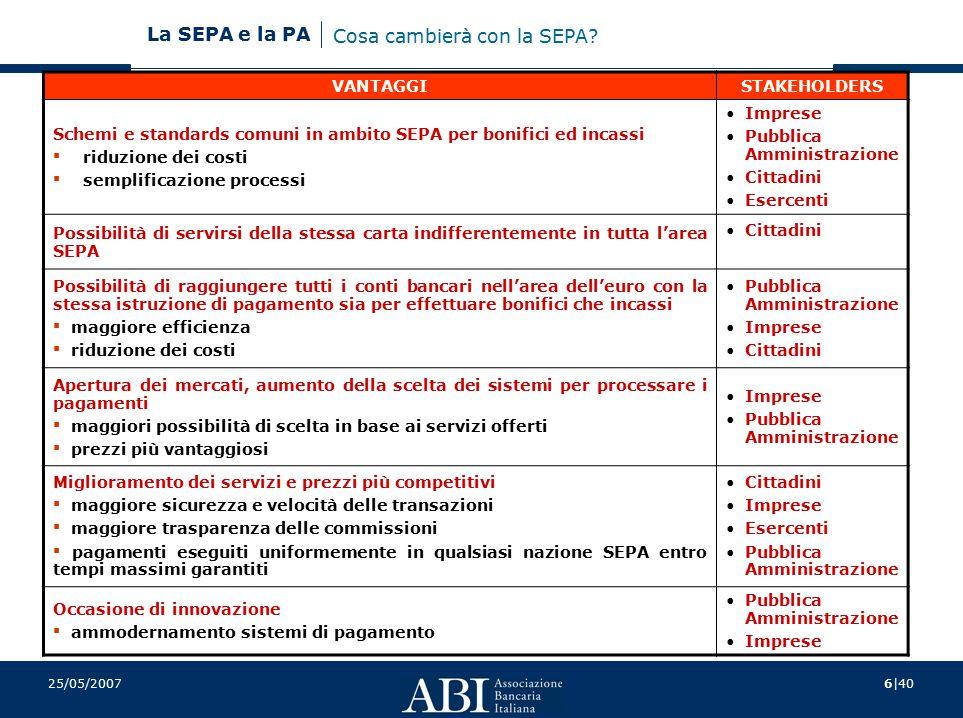 7|40 La SEPA e la PA 25/05/2007 Associazioni dei consumatori Esercenti Amministrazioni pubbliche Associazioni imprenditoriali Organi preposti al coordinamento del processo di migrazione (Elaborazione ed esecuzione piani nazionali, pianificazione della migrazione ed implementazione) ConsumatoriEsercenti Associazioni imprenditoriali Ammin.