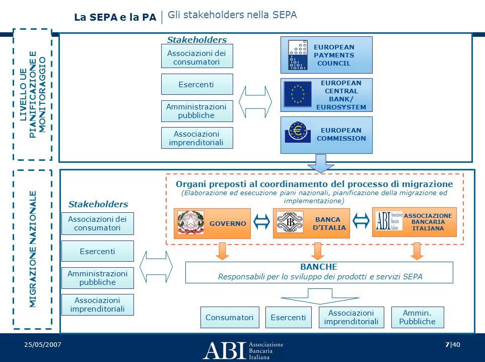 7|40 La SEPA e la PA 25/05/2007 Associazioni dei consumatori Esercenti Amministrazioni pubbliche Associazioni imprenditoriali Organi preposti al coord