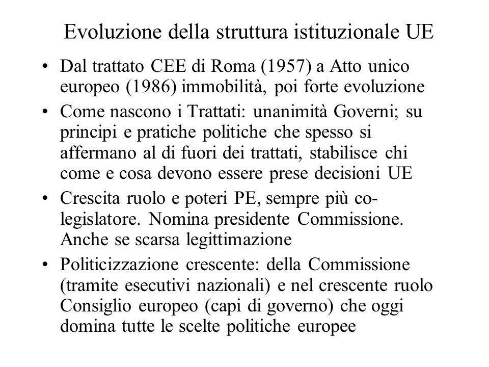 Evoluzione della struttura istituzionale UE Dal trattato CEE di Roma (1957) a Atto unico europeo (1986) immobilità, poi forte evoluzione Come nascono